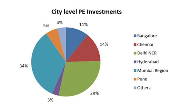 5 Indian Cities Receive Record PE Investment into Real Estate In 2015